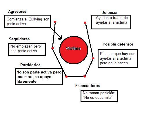 La descripción de los perfiles de Olweus se realiza en base a los roles o formas de respuesta de cada uno de los niños implicados en el Bullying.